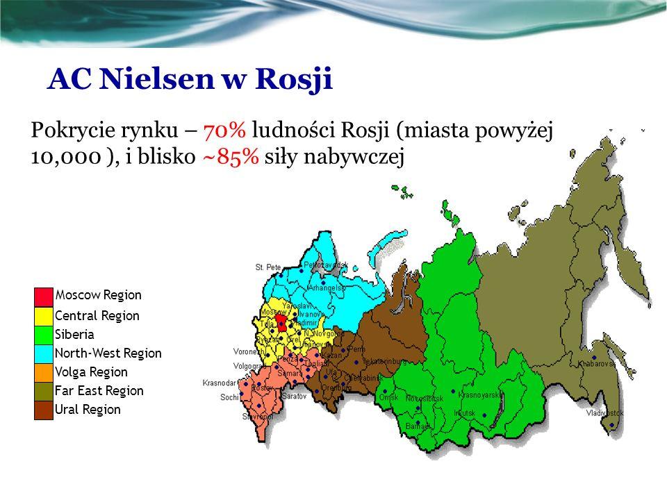 Moscow Region Central Region Siberia North-West Region Volga Region Far East Region Ural Region AC Nielsen w Rosji Pokrycie rynku – 70% ludności Rosji