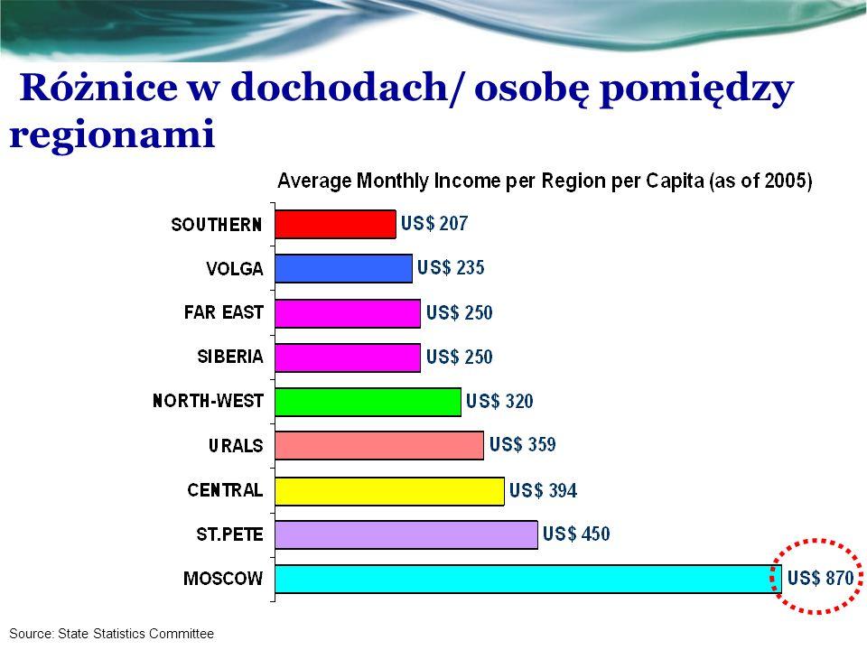 Różnice w dochodach/ osobę pomiędzy regionami Source: State Statistics Committee