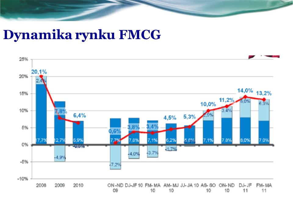 Dynamika rynku FMCG