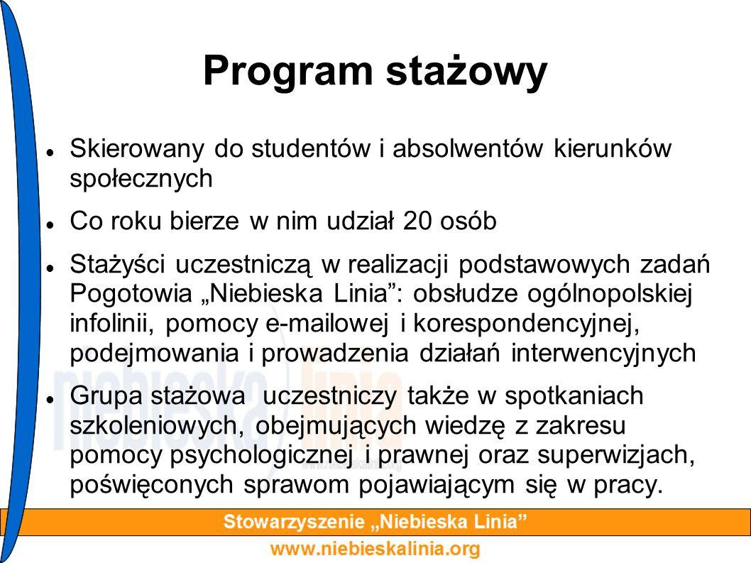 Program stażowy Skierowany do studentów i absolwentów kierunków społecznych Co roku bierze w nim udział 20 osób Stażyści uczestniczą w realizacji pods
