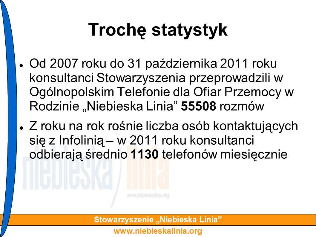 Trochę statystyk Od 2007 roku do 31 października 2011 roku konsultanci Stowarzyszenia przeprowadzili w Ogólnopolskim Telefonie dla Ofiar Przemocy w Ro