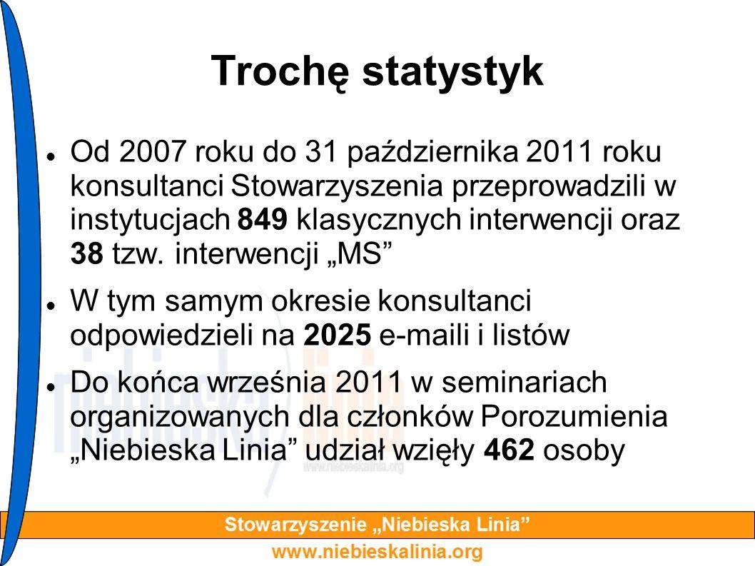 Trochę statystyk Od 2007 roku do 31 października 2011 roku konsultanci Stowarzyszenia przeprowadzili w instytucjach 849 klasycznych interwencji oraz 3