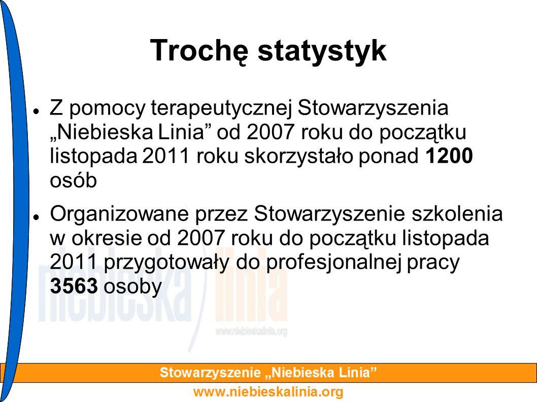 Trochę statystyk Z pomocy terapeutycznej Stowarzyszenia Niebieska Linia od 2007 roku do początku listopada 2011 roku skorzystało ponad 1200 osób Organ
