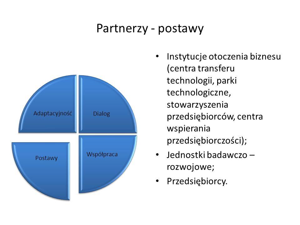Partnerzy - postawy Instytucje otoczenia biznesu (centra transferu technologii, parki technologiczne, stowarzyszenia przedsiębiorców, centra wspierani