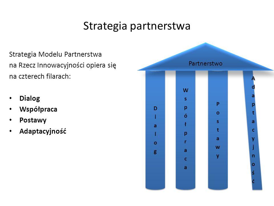 Partnerzy Dialog Współpraca Postawy Adaptacyjność Rozwój lokalny powinien opierać się na współpracy instytucji, organizacji i przedsiębiorstw trzech sektorów, a najpełniejszą formą współpracy jest partnerstwo.