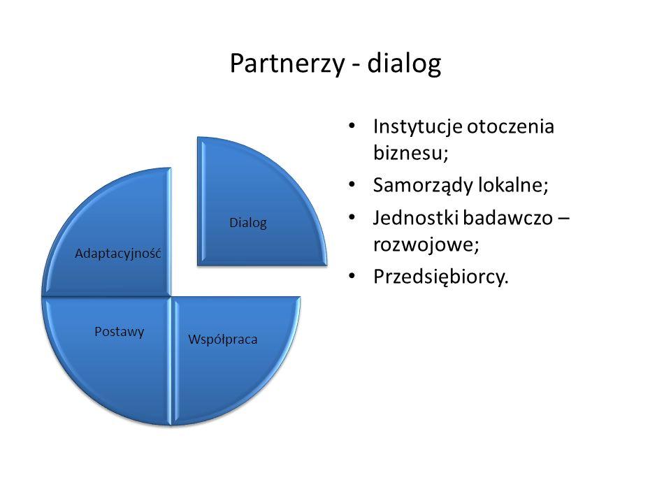 Partnerzy - dialog Instytucje otoczenia biznesu; Samorządy lokalne; Jednostki badawczo – rozwojowe; Przedsiębiorcy. Dialog Współpraca Postawy Adaptacy