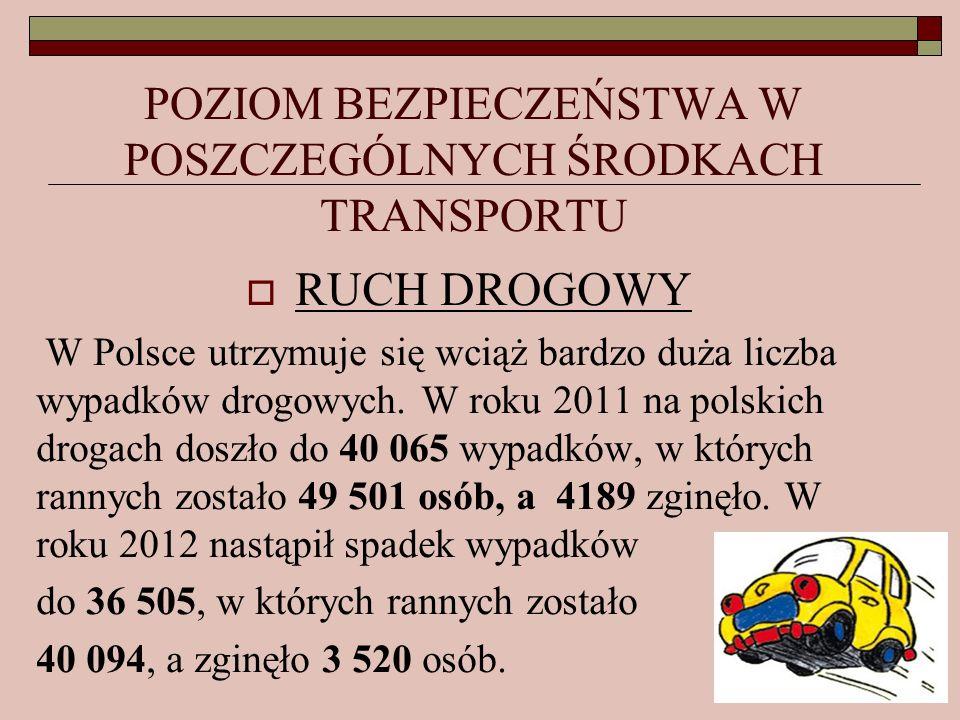 POZIOM BEZPIECZEŃSTWA W POSZCZEGÓLNYCH ŚRODKACH TRANSPORTU RUCH DROGOWY W Polsce utrzymuje się wciąż bardzo duża liczba wypadków drogowych. W roku 201