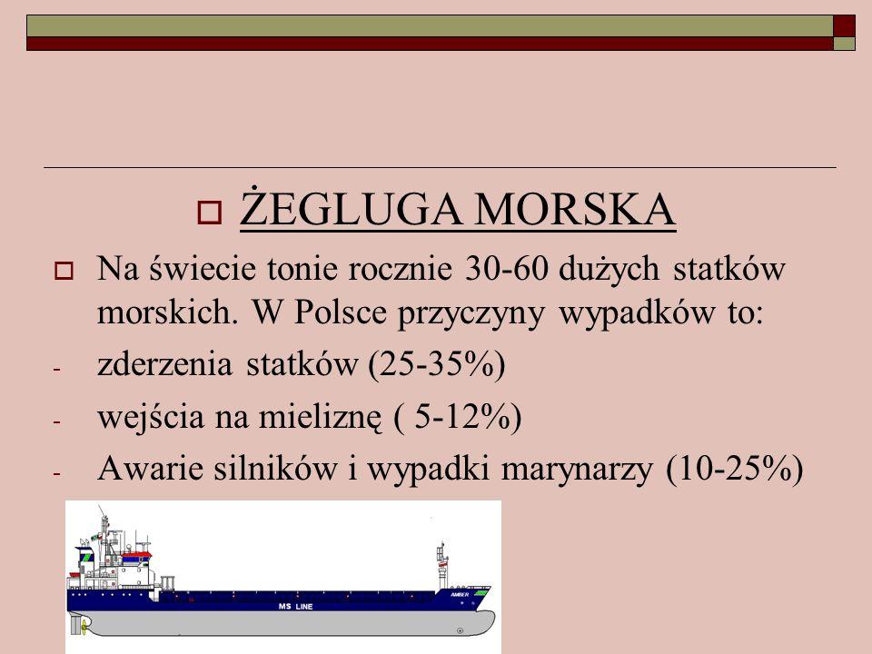 ŻEGLUGA MORSKA Na świecie tonie rocznie 30-60 dużych statków morskich. W Polsce przyczyny wypadków to: - zderzenia statków (25-35%) - wejścia na mieli