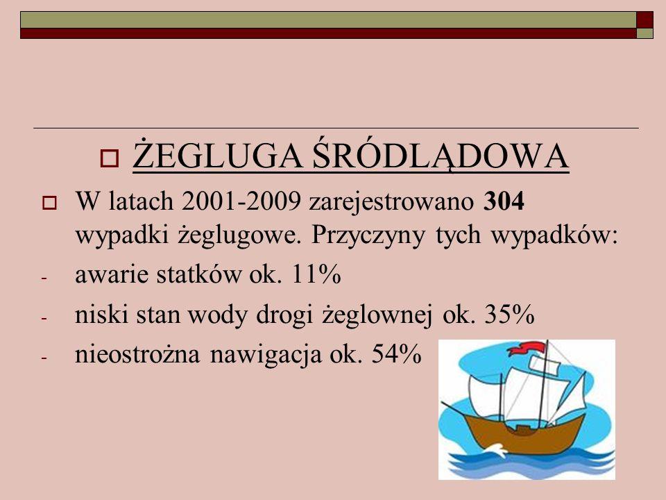 ŻEGLUGA ŚRÓDLĄDOWA W latach 2001-2009 zarejestrowano 304 wypadki żeglugowe. Przyczyny tych wypadków: - awarie statków ok. 11% - niski stan wody drogi