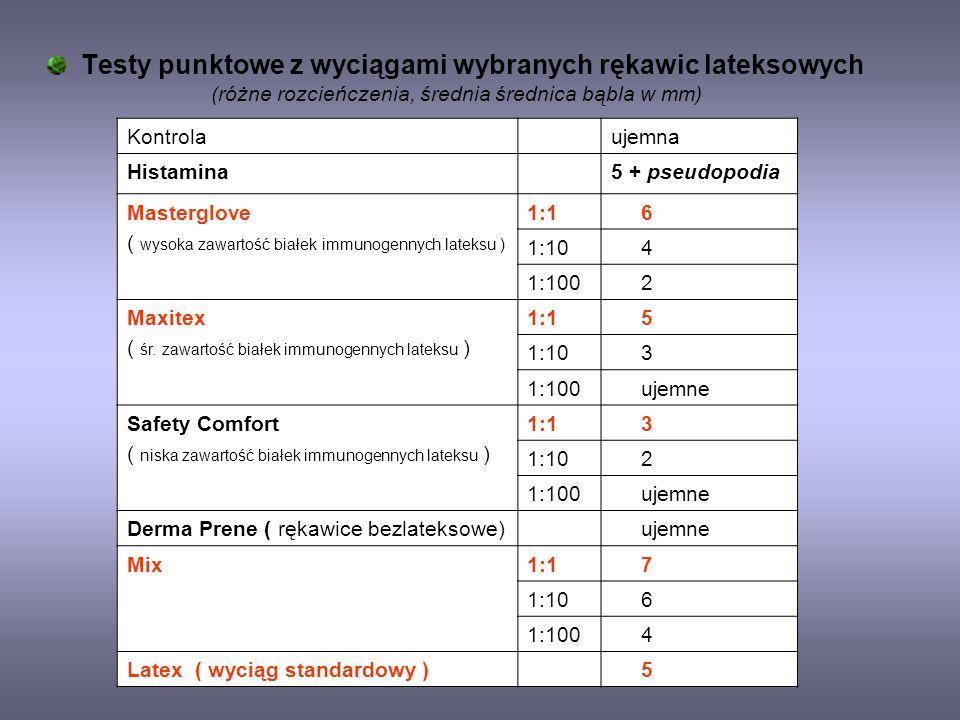 Testy punktowe z wyciągami wybranych rękawic lateksowych (różne rozcieńczenia, średnia średnica bąbla w mm) Kontrolaujemna Histamina5 + pseudopodia Ma
