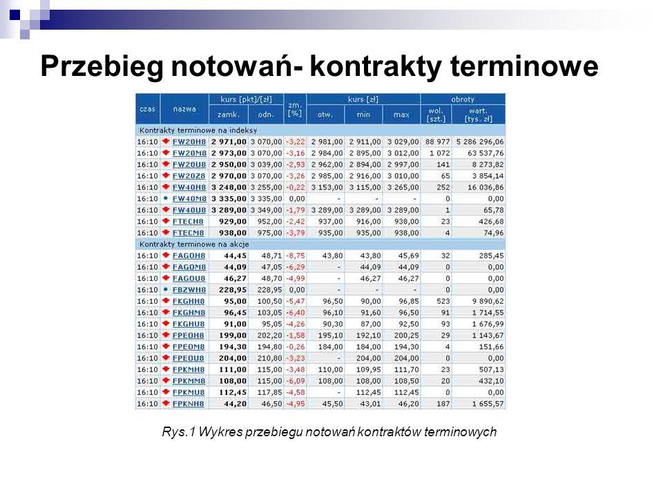 Przebieg notowań- kontrakty terminowe Rys.1 Wykres przebiegu notowań kontraktów terminowych
