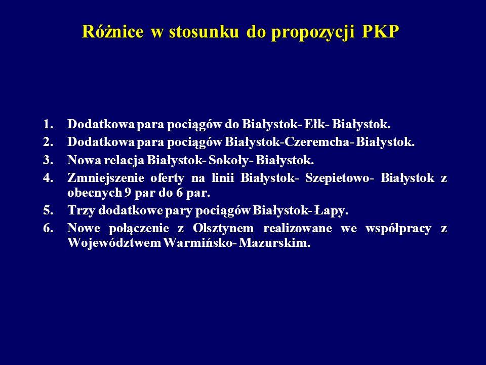 Różnice w stosunku do propozycji PKP 1.Dodatkowa para pociągów do Białystok- Ełk- Białystok. 2.Dodatkowa para pociągów Białystok-Czeremcha- Białystok.