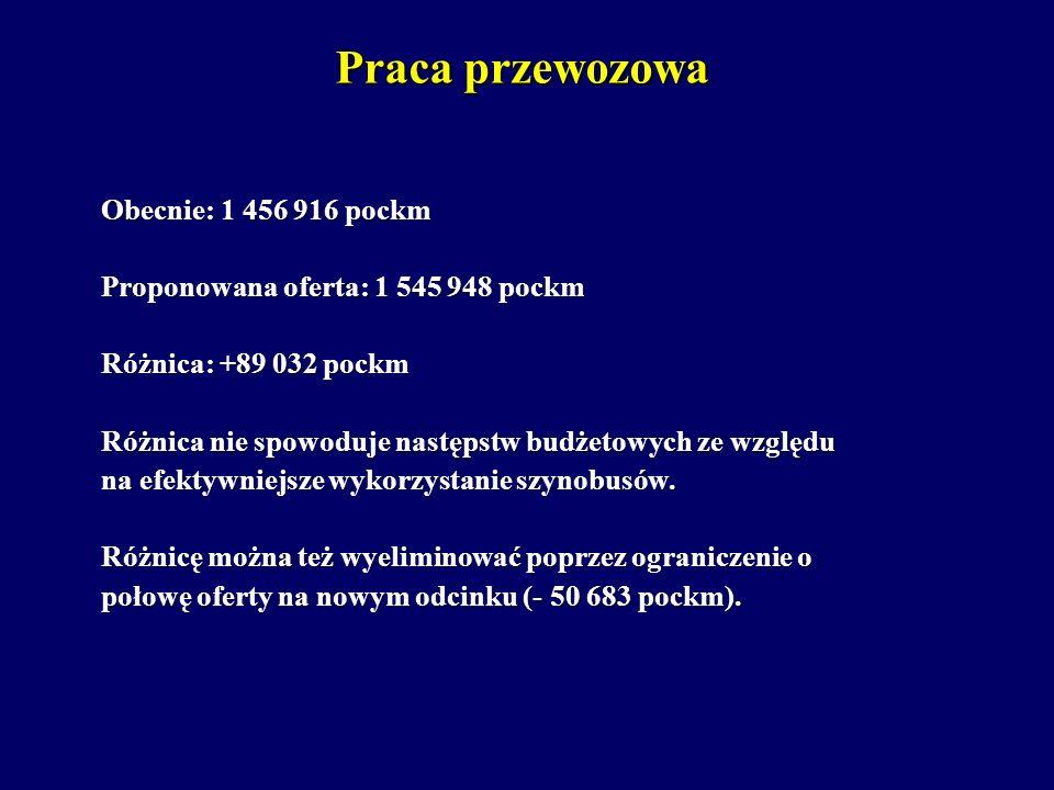 Praca przewozowa Obecnie: 1 456 916 pockm Proponowana oferta: 1 545 948 pockm Różnica: +89 032 pockm Różnica nie spowoduje następstw budżetowych ze wz