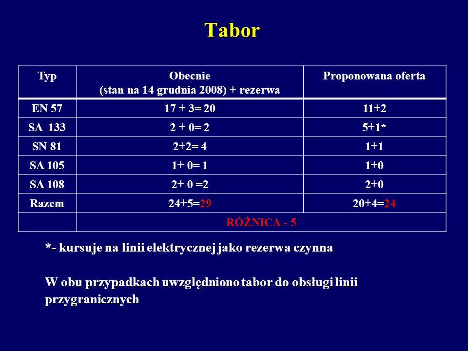 Tabor *- kursuje na linii elektrycznej jako rezerwa czynna W obu przypadkach uwzględniono tabor do obsługi linii przygranicznych TypObecnie (stan na 1