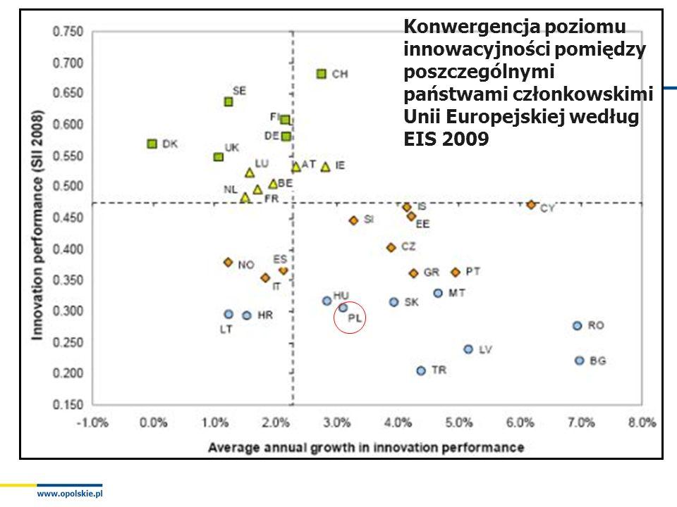 OPOLSKIE CENTRUM ROZWOJU GOSPODARKI Konwergencja poziomu innowacyjności pomiędzy poszczególnymi państwami członkowskimi Unii Europejskiej według EIS 2