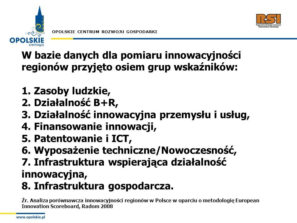 OPOLSKIE CENTRUM ROZWOJU GOSPODARKI W bazie danych dla pomiaru innowacyjności regionów przyjęto osiem grup wskaźników: 1. Zasoby ludzkie, 2. Działalno