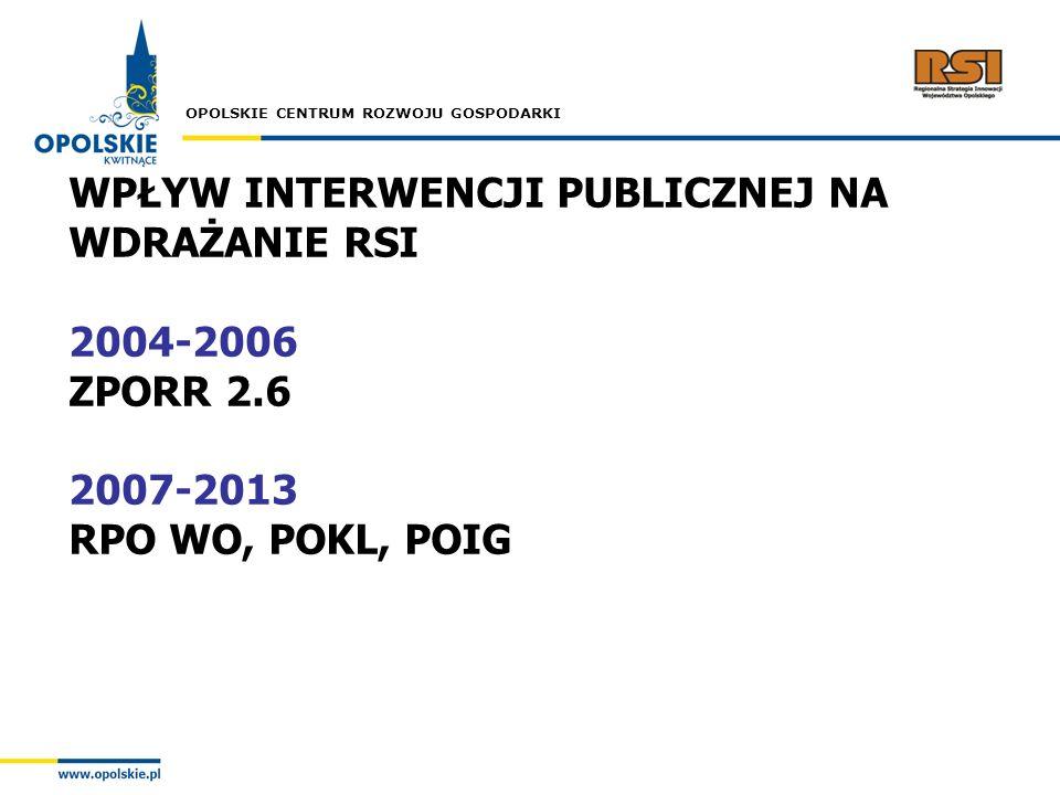 WPŁYW INTERWENCJI PUBLICZNEJ NA WDRAŻANIE RSI 2004-2006 ZPORR 2.6 2007-2013 RPO WO, POKL, POIG