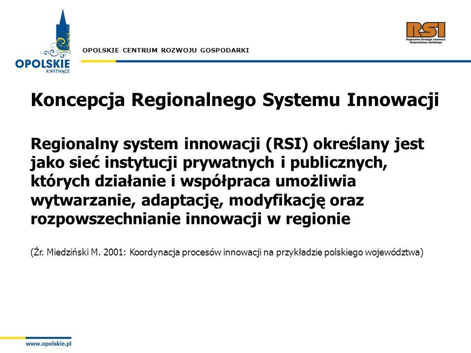 OPOLSKIE CENTRUM ROZWOJU GOSPODARKI Koncepcja Regionalnego Systemu Innowacji Regionalny system innowacji (RSI) określany jest jako sieć instytucji pry