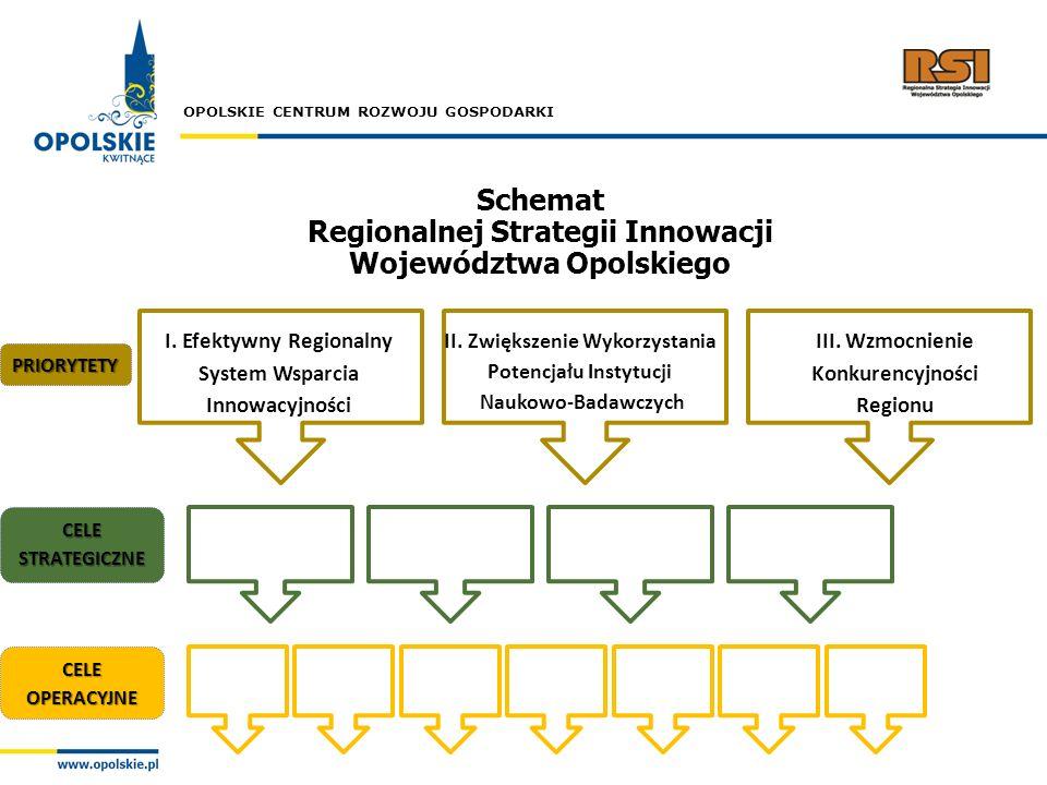 OPOLSKIE CENTRUM ROZWOJU GOSPODARKI I. Efektywny Regionalny System Wsparcia Innowacyjności II. Zwiększenie Wykorzystania Potencjału Instytucji Naukowo