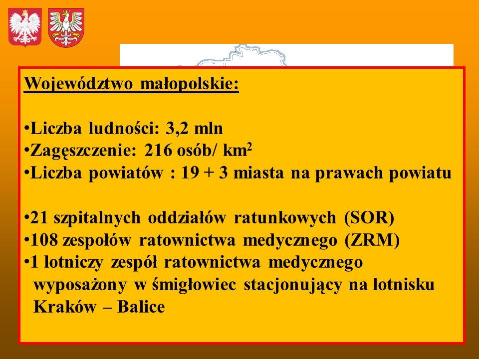 Województwo małopolskie: Liczba ludności: 3,2 mln Zagęszczenie: 216 osób/ km 2 Liczba powiatów : 19 + 3 miasta na prawach powiatu 21 szpitalnych oddzi