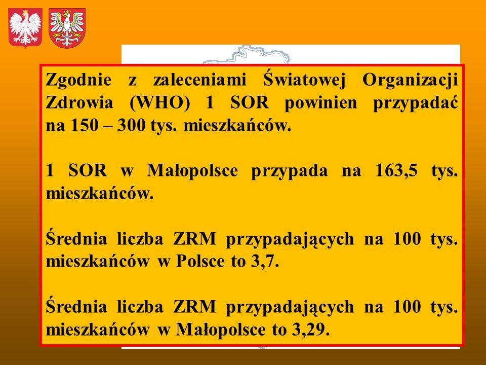 Zgodnie z zaleceniami Światowej Organizacji Zdrowia (WHO) 1 SOR powinien przypadać na 150 – 300 tys. mieszkańców. 1 SOR w Małopolsce przypada na 163,5