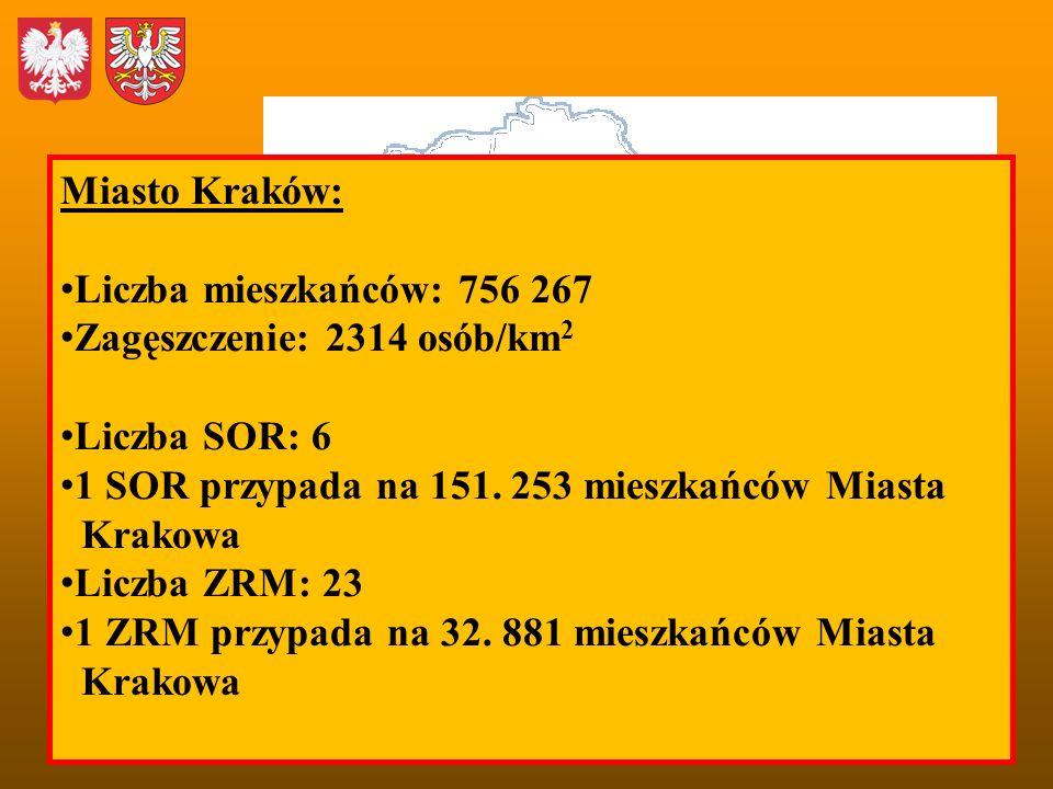 Miasto Kraków: Liczba mieszkańców: 756 267 Zagęszczenie: 2314 osób/km 2 Liczba SOR: 6 1 SOR przypada na 151. 253 mieszkańców Miasta Krakowa Liczba ZRM