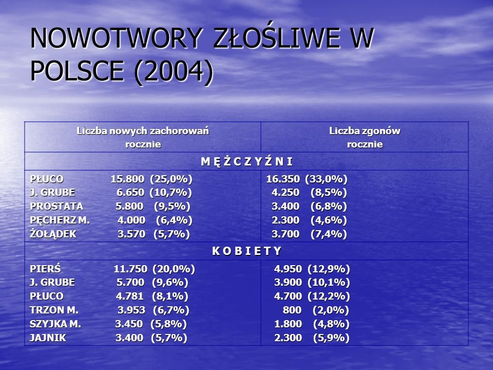 NOWOTWORY ZŁOŚLIWE W POLSCE (2004) Liczba nowych zachorowań rocznie Liczba zgonów rocznie M Ę Ż C Z Y Ź N I PŁUCO 15.800 (25,0%) J. GRUBE 6.650 (10,7%