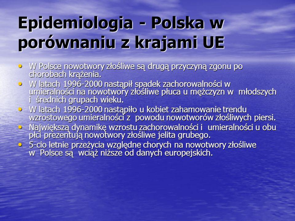 Epidemiologia - Polska w porównaniu z krajami UE W Polsce nowotwory złośliwe są drugą przyczyną zgonu po chorobach krążenia. W Polsce nowotwory złośli
