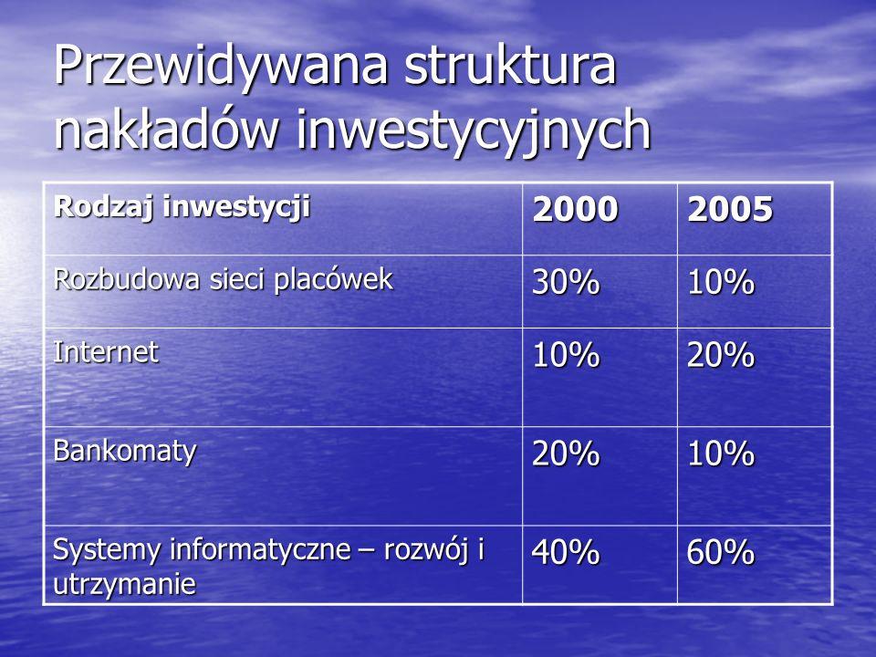 Przewidywana struktura nakładów inwestycyjnych Rodzaj inwestycji 20002005 Rozbudowa sieci placówek 30%10% Internet10%20% Bankomaty20%10% Systemy infor