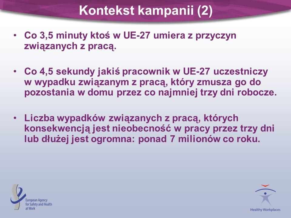 Kontekst kampanii (2) Co 3,5 minuty ktoś w UE-27 umiera z przyczyn związanych z pracą. Co 4,5 sekundy jakiś pracownik w UE-27 uczestniczy w wypadku zw