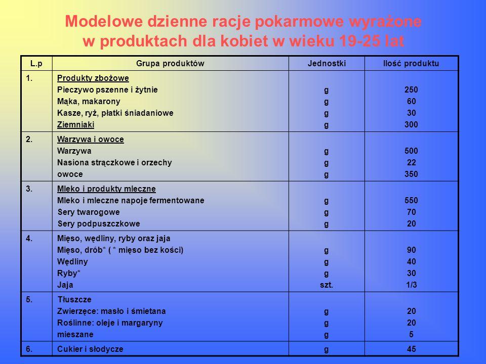 Modelowe dzienne racje pokarmowe wyrażone w produktach dla kobiet w wieku 19-25 lat L.pGrupa produktówJednostkiIlość produktu 1.Produkty zbożowe Piecz