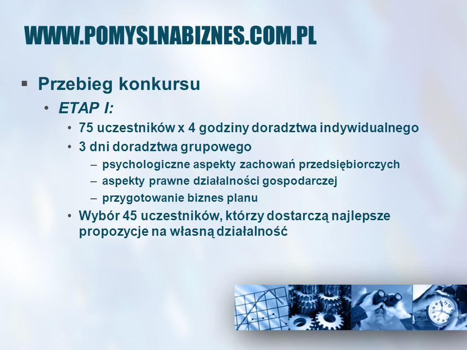 WWW.POMYSLNABIZNES.COM.PL Przebieg konkursu ETAP I: 75 uczestników x 4 godziny doradztwa indywidualnego 3 dni doradztwa grupowego –psychologiczne aspe