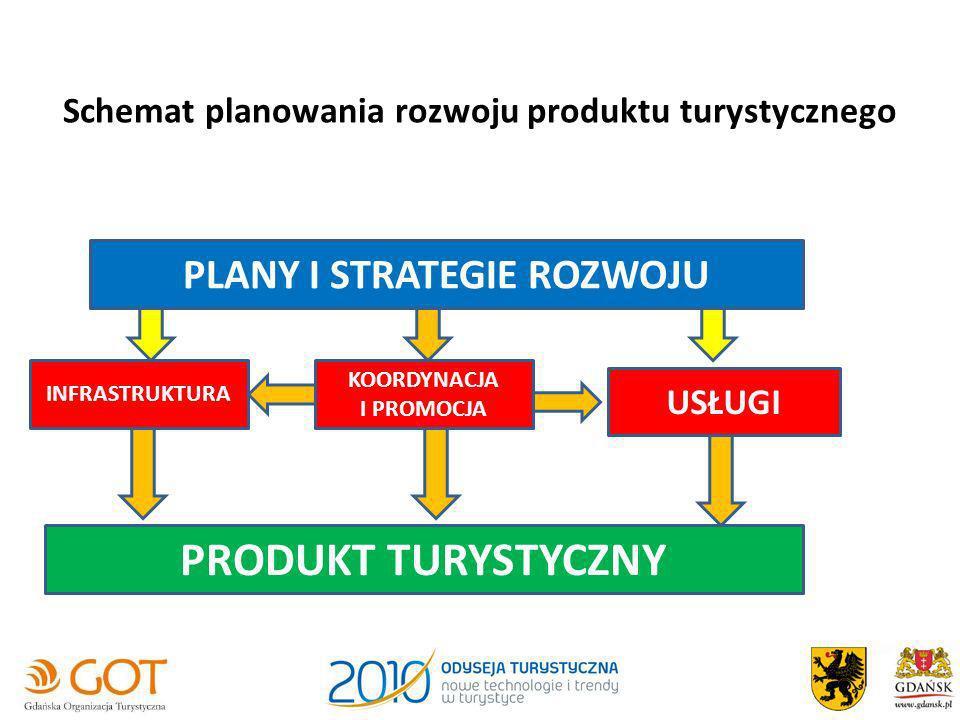 Schemat planowania rozwoju produktu turystycznego PLANY I STRATEGIE ROZWOJU INFRASTRUKTURA USŁUGI KOORDYNACJA I PROMOCJA PRODUKT TURYSTYCZNY