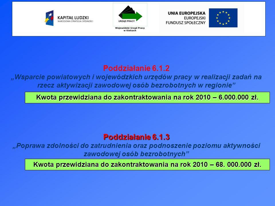 Poddziałanie 6.1.2 Wsparcie powiatowych i wojewódzkich urzędów pracy w realizacji zadań na rzecz aktywizacji zawodowej osób bezrobotnych w regionie Kwota przewidziana do zakontraktowania na rok 2010 – 6.000.000 zł.