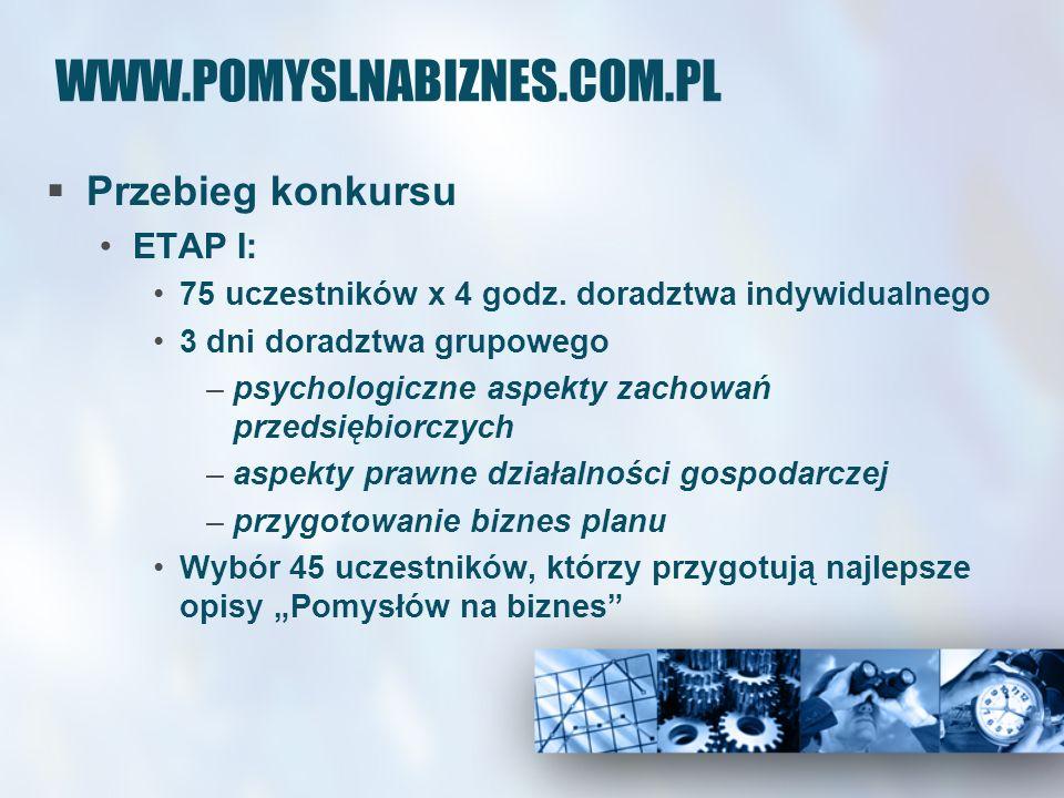 WWW.POMYSLNABIZNES.COM.PL Przebieg konkursu ETAP I: 75 uczestników x 4 godz. doradztwa indywidualnego 3 dni doradztwa grupowego –psychologiczne aspekt