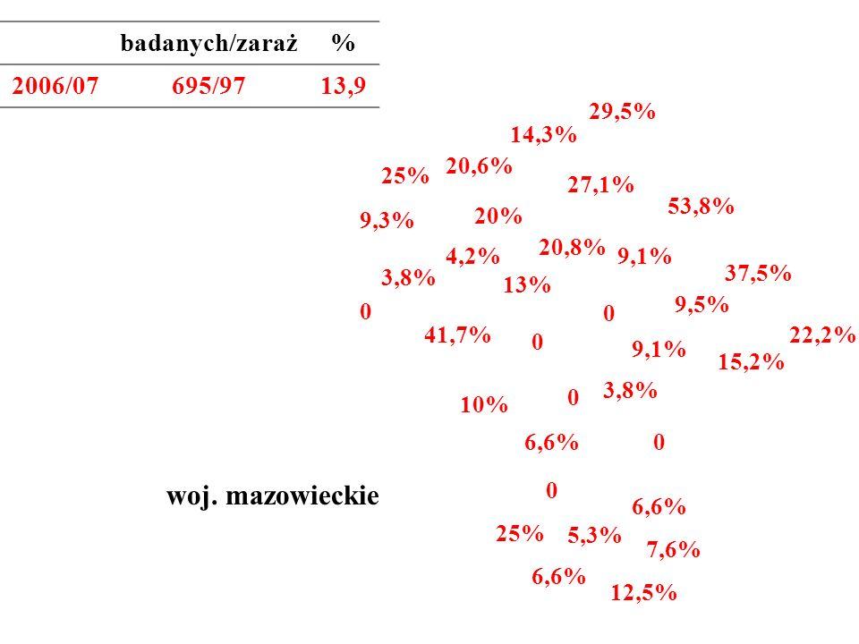 29,5% 53,8% 22,2% 27,1% 9,1% 20% 10% 37,5% 20,6% 20,8% 25% 13% woj. mazowieckie 7,6% 41,7% badanych/zaraż% 2006/07695/9713,9 25% 9,1% 9,3% 4,2% 12,5%