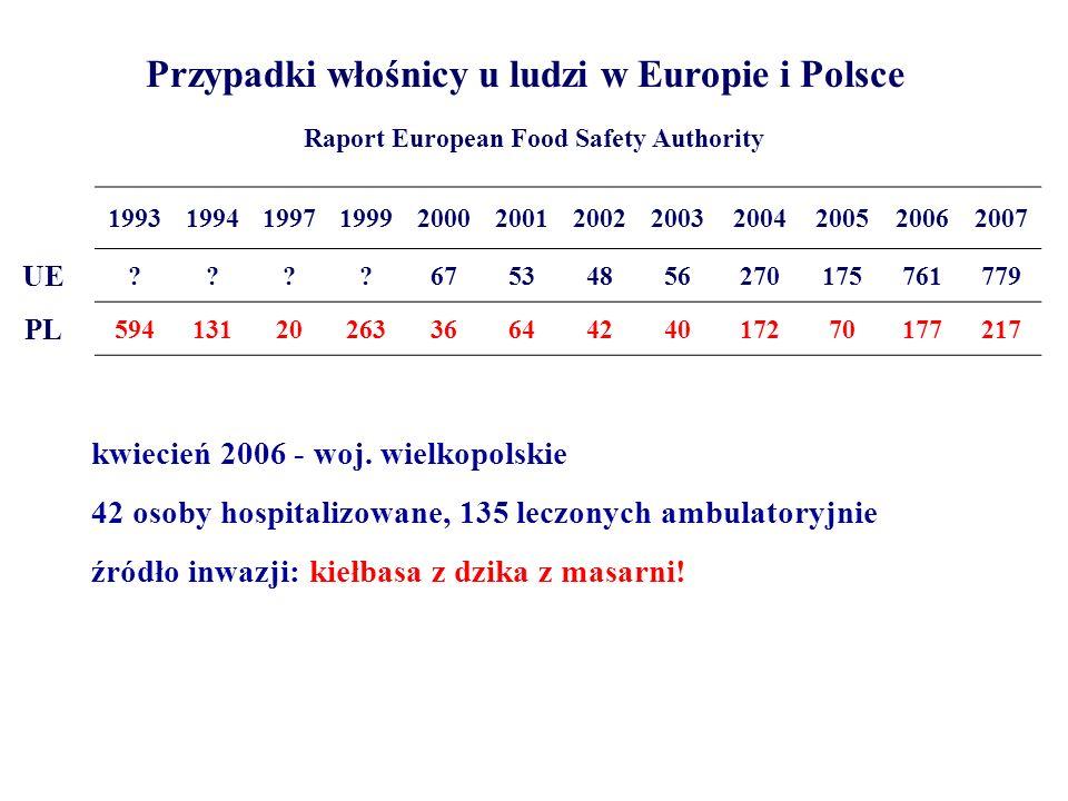 Przypadki włośnicy u ludzi w Europie i Polsce 199319941997199920002001200220032004200520062007 UE ????67534856270175761779 PL 594131202633664424017270
