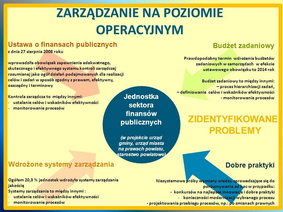 ZIDENTYFIKOWANE PROBLEMY ZARZĄDZANIE NA POZIOMIE OPERACYJNYM Jednostka sektora finansów publicznych (w projekcie urząd gminy, urząd miasta na prawach