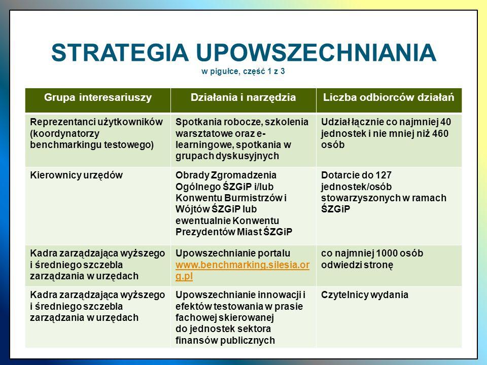 STRATEGIA UPOWSZECHNIANIA w pigułce, część 1 z 3 Grupa interesariuszyDziałania i narzędziaLiczba odbiorców działań Reprezentanci użytkowników (koordyn