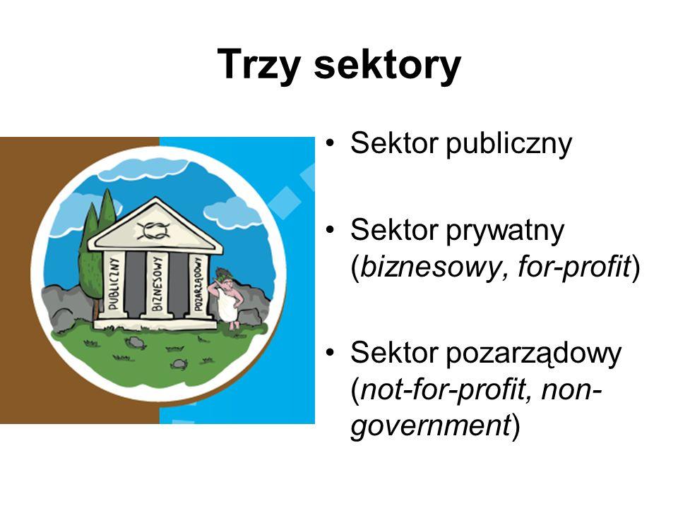 Trzy sektory Sektor publiczny Sektor prywatny (biznesowy, for-profit) Sektor pozarządowy (not-for-profit, non- government)