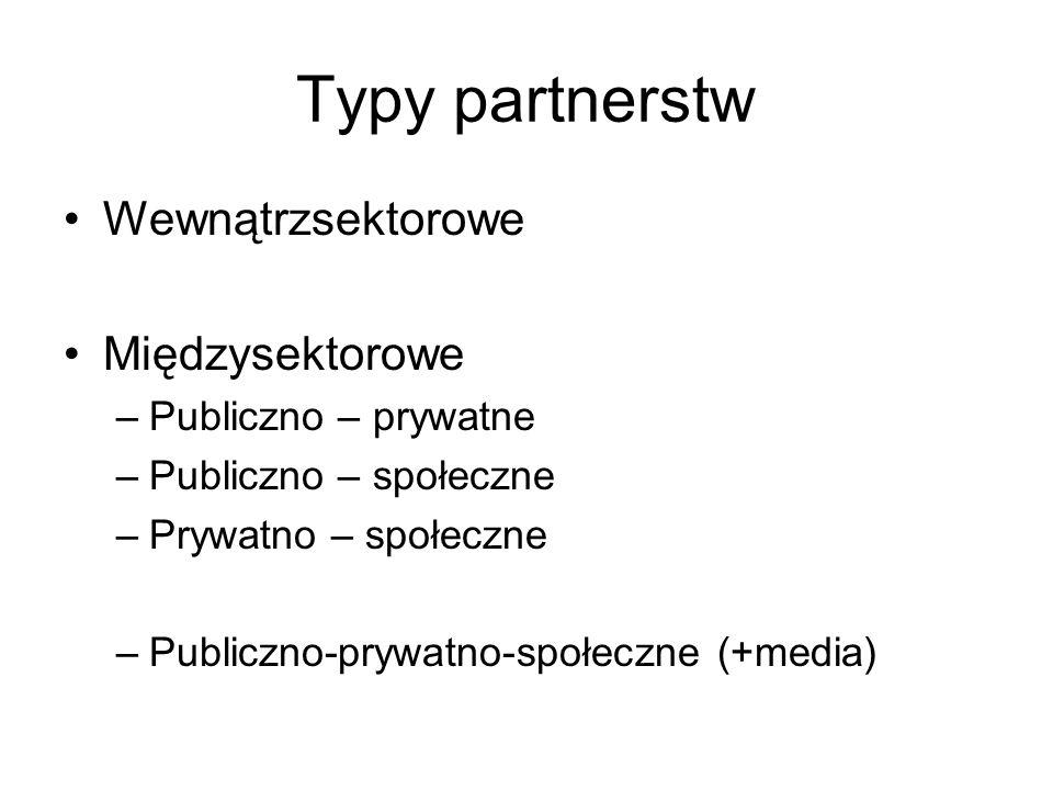 Typy partnerstw Wewnątrzsektorowe Międzysektorowe –Publiczno – prywatne –Publiczno – społeczne –Prywatno – społeczne –Publiczno-prywatno-społeczne (+m
