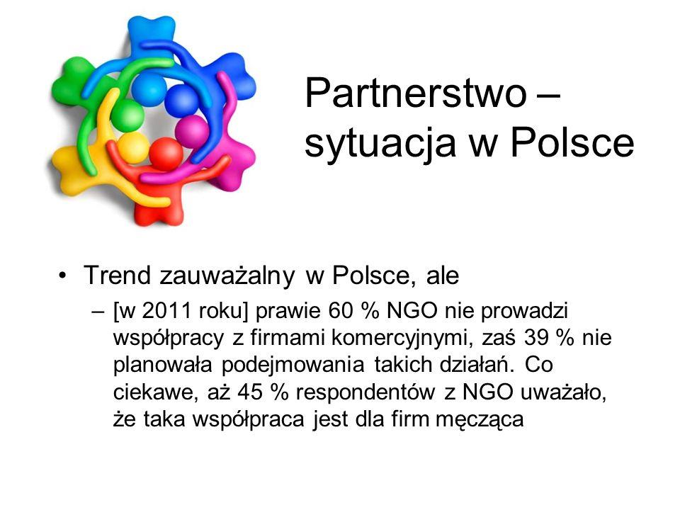 Partnerstwo – sytuacja w Polsce Trend zauważalny w Polsce, ale –[w 2011 roku] prawie 60 % NGO nie prowadzi współpracy z firmami komercyjnymi, zaś 39 %
