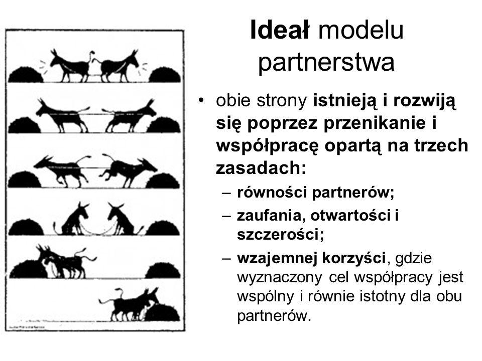 Ideał modelu partnerstwa obie strony istnieją i rozwiją się poprzez przenikanie i współpracę opartą na trzech zasadach: –równości partnerów; –zaufania