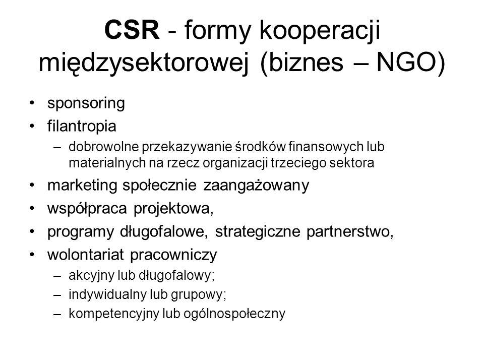 CSR - formy kooperacji międzysektorowej (biznes – NGO) sponsoring filantropia –dobrowolne przekazywanie środków finansowych lub materialnych na rzecz