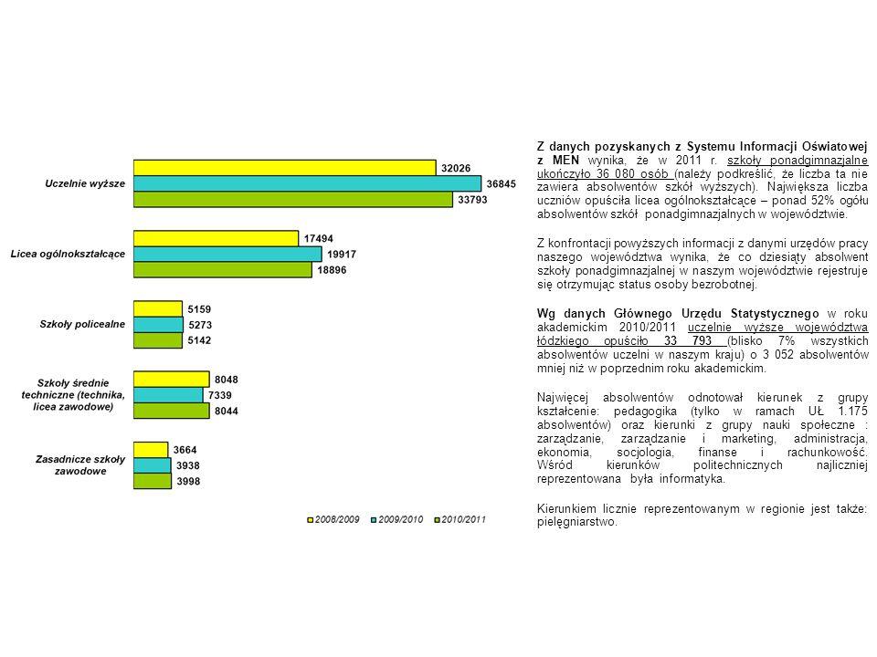 Absolwenci wg ukończonych szkół i wyuczonych zawodów (na podstawie SIO i statystyk PUP w województwie łódzkim) Nazwa zawodu Absolwenci, którzy ukończyli szkołę na terenie województwa roku 2011 Bezrobotni absolwenci zarejestrowani w PUP w końcu roku 2011 Przewidywani absolwenci w roku 2012 Technik informatyk10711161285 Technik ekonomista1031215931 Technik logistyk827831076 Technik administracji805491066 Technik mechanik67888622 Kucharz małej gastronomii677129784 Mechanik pojazdów samochodowych587136667 Technik żywienia i gospodarstwa domowego585109583 Technik hotelarstwa53673567 Technik usług kosmetycznych49128584
