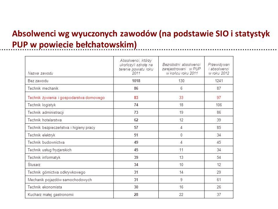 Absolwenci wg wyuczonych zawodów (na podstawie SIO i statystyk PUP w powiecie bełchatowskim) Nazwa zawodu Absolwenci, którzy ukończyli szkołę na teren