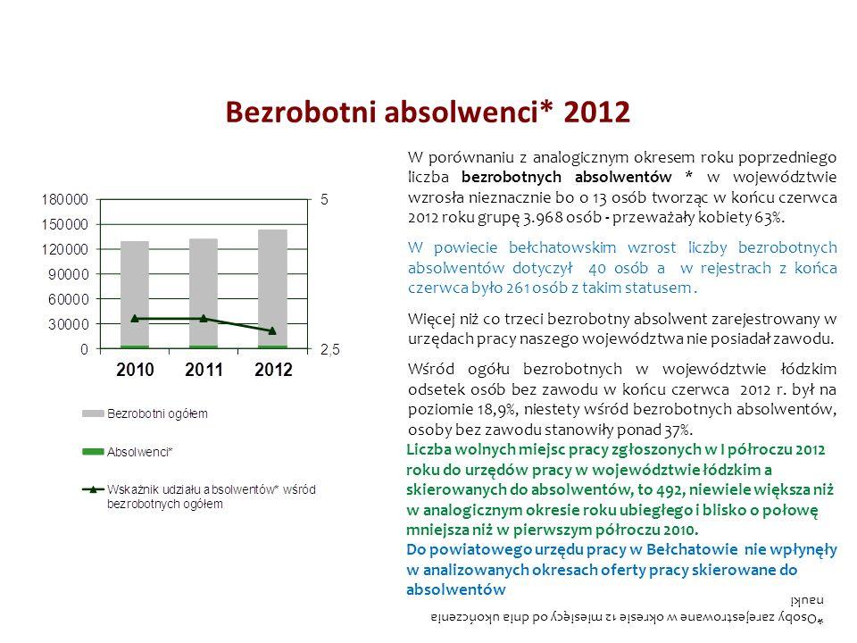*Osoby zarejestrowane w okresie 12 miesięcy od dnia ukończenia nauki W porównaniu z analogicznym okresem roku poprzedniego liczba bezrobotnych absolwe