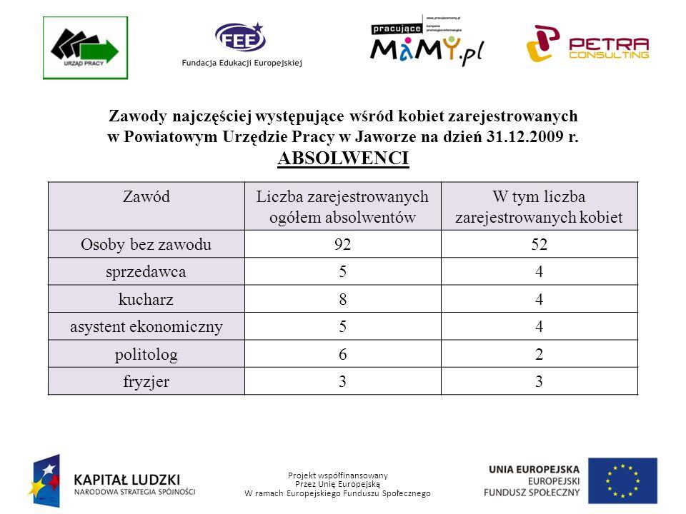 Projekt współfinansowany Przez Unię Europejską W ramach Europejskiego Funduszu Społecznego Zawody najczęściej występujące wśród kobiet zarejestrowanych w Powiatowym Urzędzie Pracy w Jaworze na dzień 31.12.2009 r.
