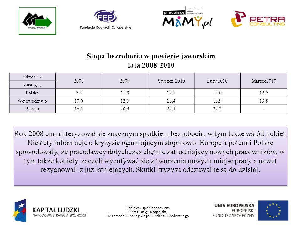 Projekt współfinansowany Przez Unię Europejską W ramach Europejskiego Funduszu Społecznego Stopa bezrobocia w powiecie jaworskim lata 2008-2010 Okres 20082009Styczeń 2010Luty 2010Marzec2010 Zasięg Polska9,511,912,713,012,9 Województwo10,012,513,413,913,8 Powiat16,520,322,122,2- Rok 2008 charakteryzował się znacznym spadkiem bezrobocia, w tym także wśród kobiet.