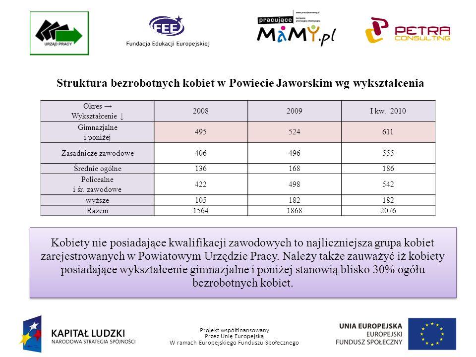 Projekt współfinansowany Przez Unię Europejską W ramach Europejskiego Funduszu Społecznego Struktura bezrobotnych kobiet w Powiecie Jaworskim wg stażu W najbardziej niekorzystnej sytuacji na lokalnym rynku pracy znajdują się kobiety, których staż pracy zawiera się w przedziale 1-5 lat.